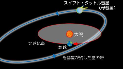 ペルセウス座γ流星群資料用web