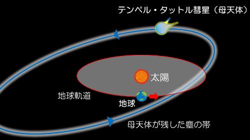 しし座流星群資料web